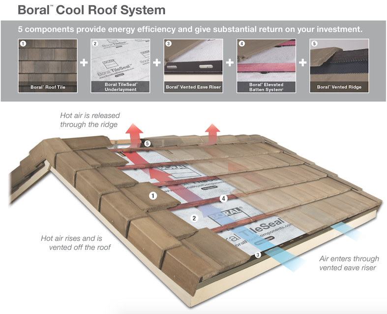Boral cool roof technology explained in diagram