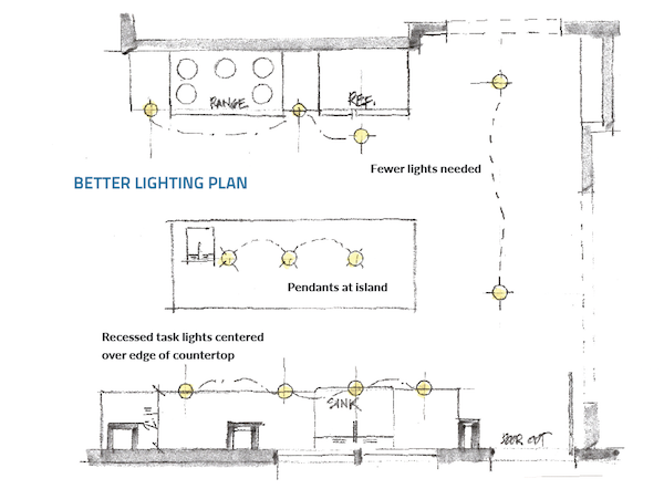 The right way to light a kitchen pro remodeler for Kitchen lighting plan