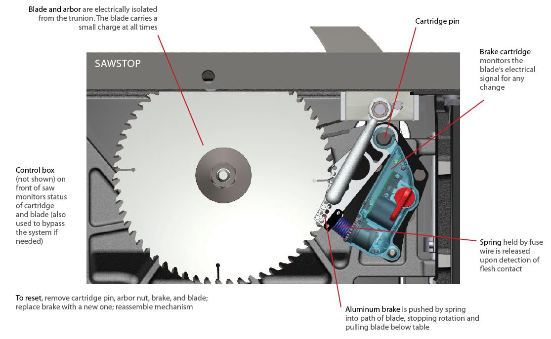 Image result for Sawstop brake diagram