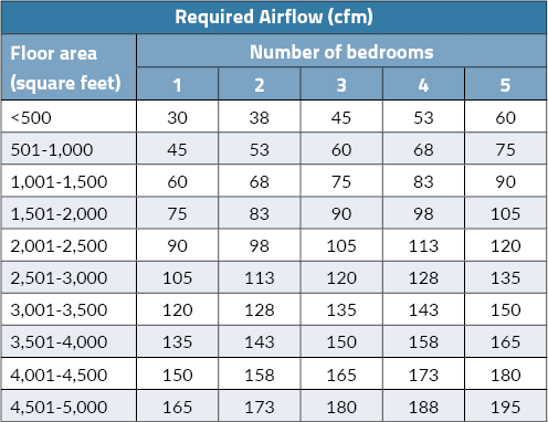 Whole house mechanical ventilation an overview pro for Table 6 4 minimum exhaust rates