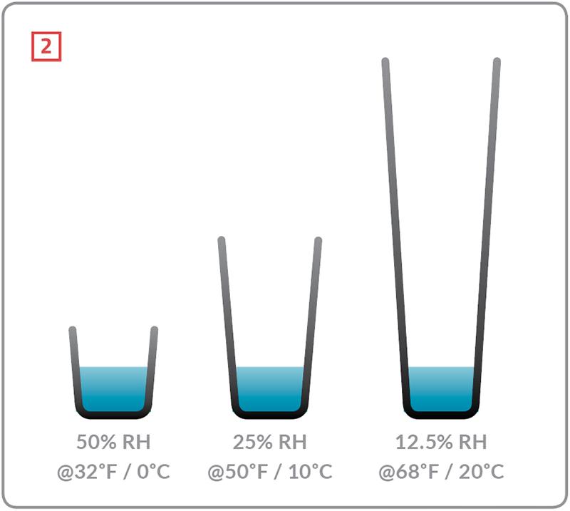 Understanding Relative Humidity | Pro Remodeler
