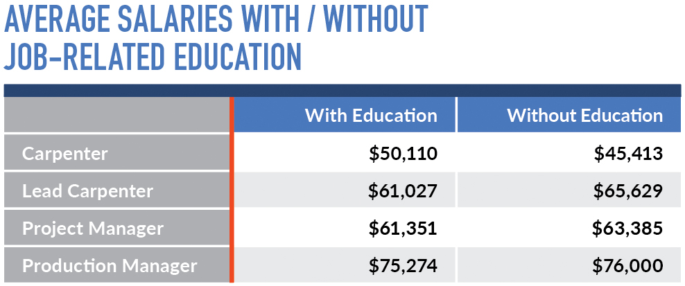 2018 Wage & Benefits Study: Atlanta | Pro Remodeler