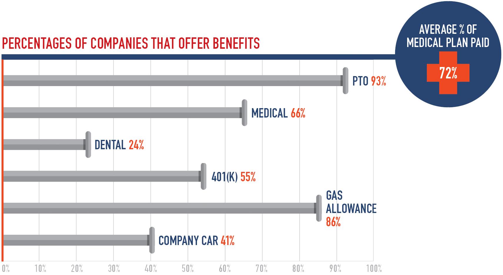 2018 Wage & Benefits Study: Washington D C  | Pro Remodeler