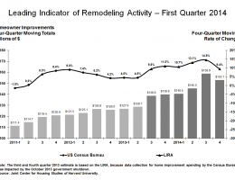 The JCHS Leading Indicator of Remodeling Activity (LIRA) for the first quarter 2014.