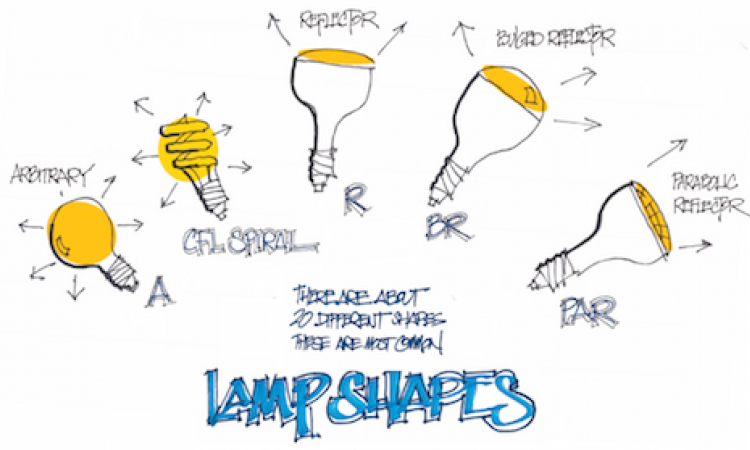 More About Led Light Bulbs Shapes And Operating Costs Pro Remodeler