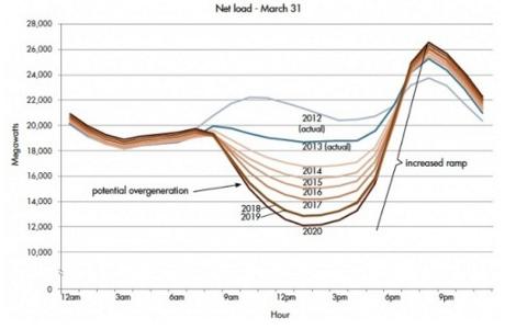 Energy Demand Duck Curve Graph