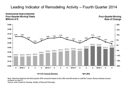 The Leading Indicator of Remodeling Activity indicates slowing growth in 2015