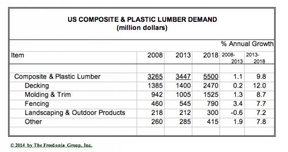 U.S. Demand for Wood-Plastic Composite & Plastic Lumber to Reach $5.5 Billion in 2018